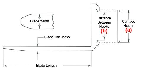 forklift fork diagram